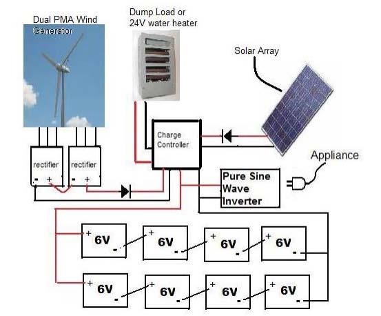 Solar Garden Light together with Drainback Solar Hot Water Systems likewise 2014 07 01 archive moreover John Deere 3010 Generator Wiring besides Charge Controller Wiring Diagram For DIY Wind Turb. on wind solar wiring diagrams